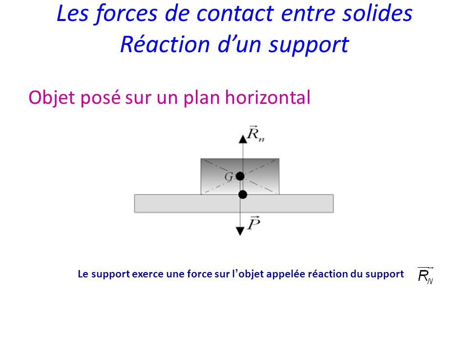 Les forces de contact entre solides Réaction d'un support