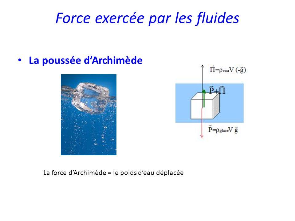 Force exercée par les fluides