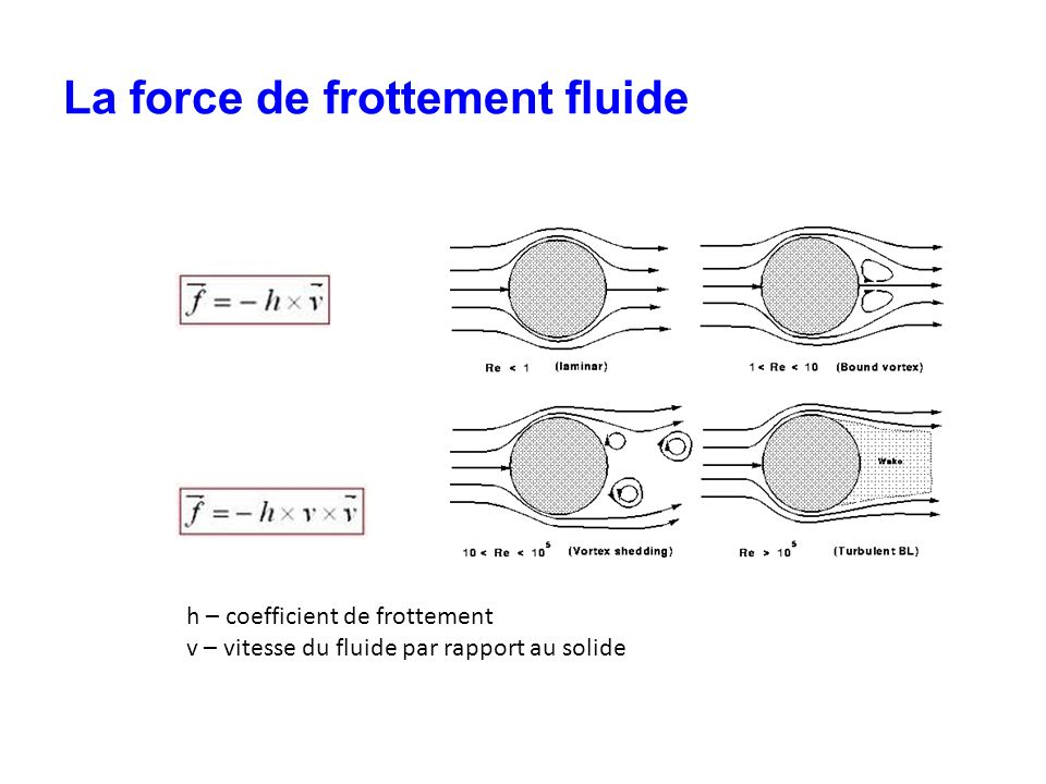 La force de frottement fluide