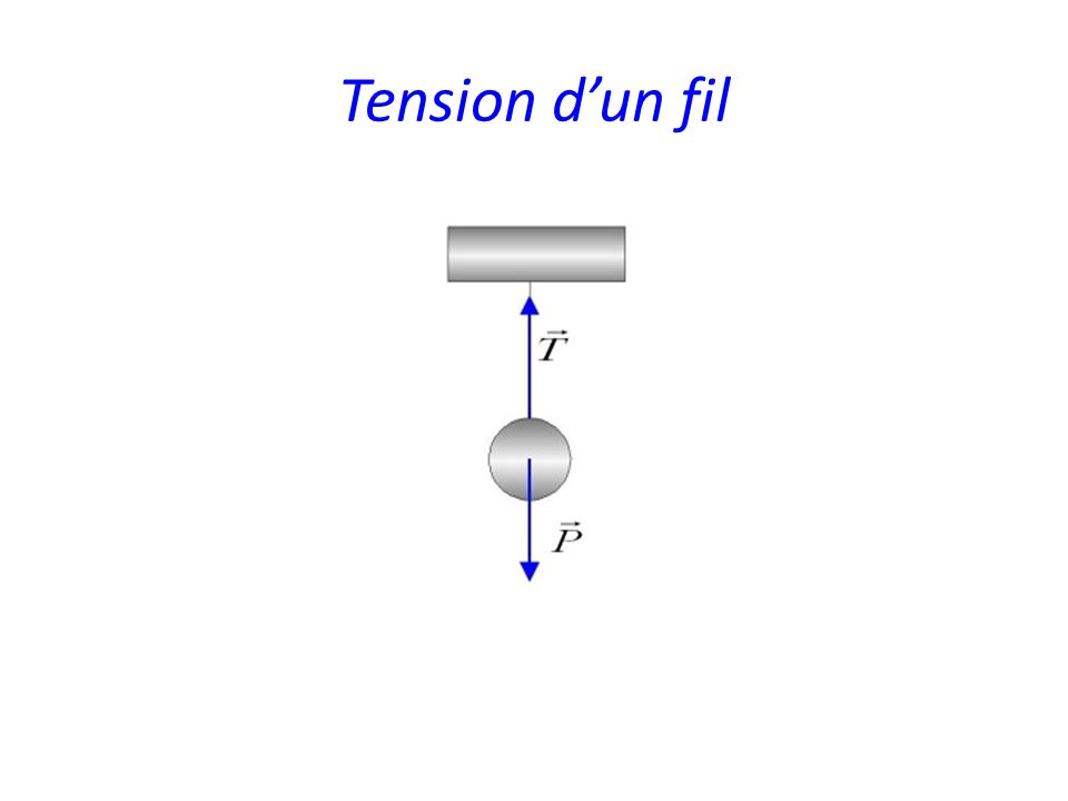 Tension d'un fil