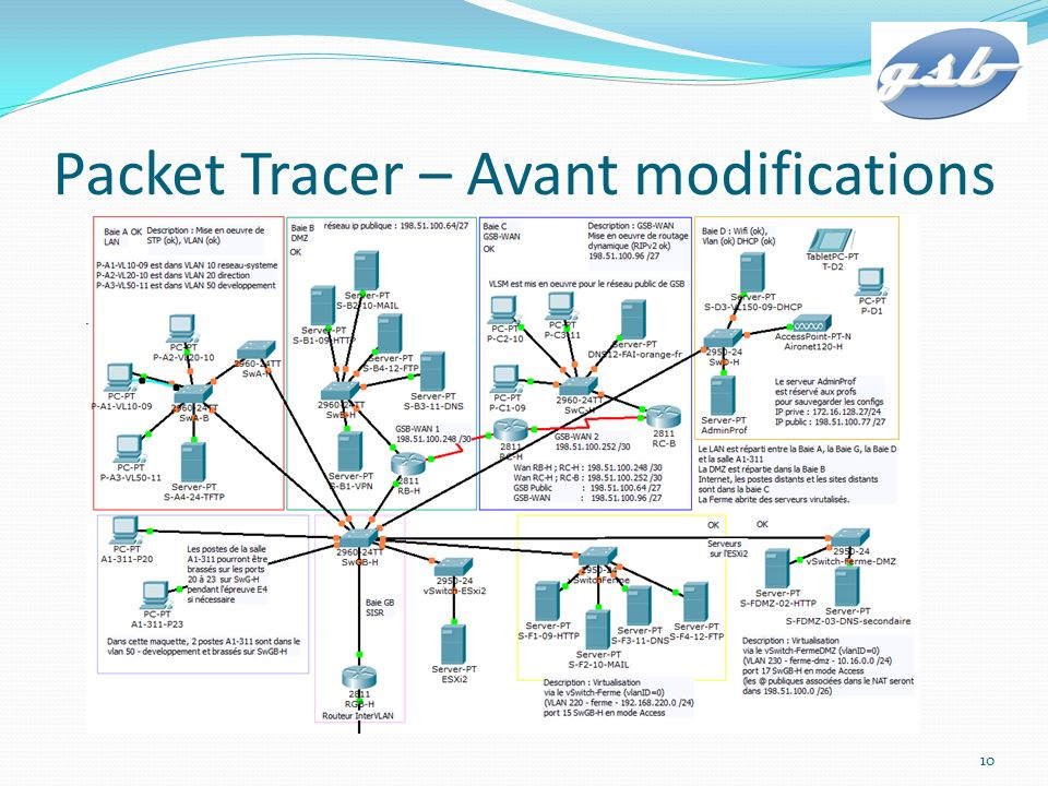 Packet Tracer – Avant modifications