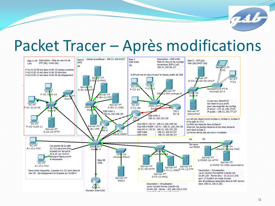 Packet Tracer – Après modifications