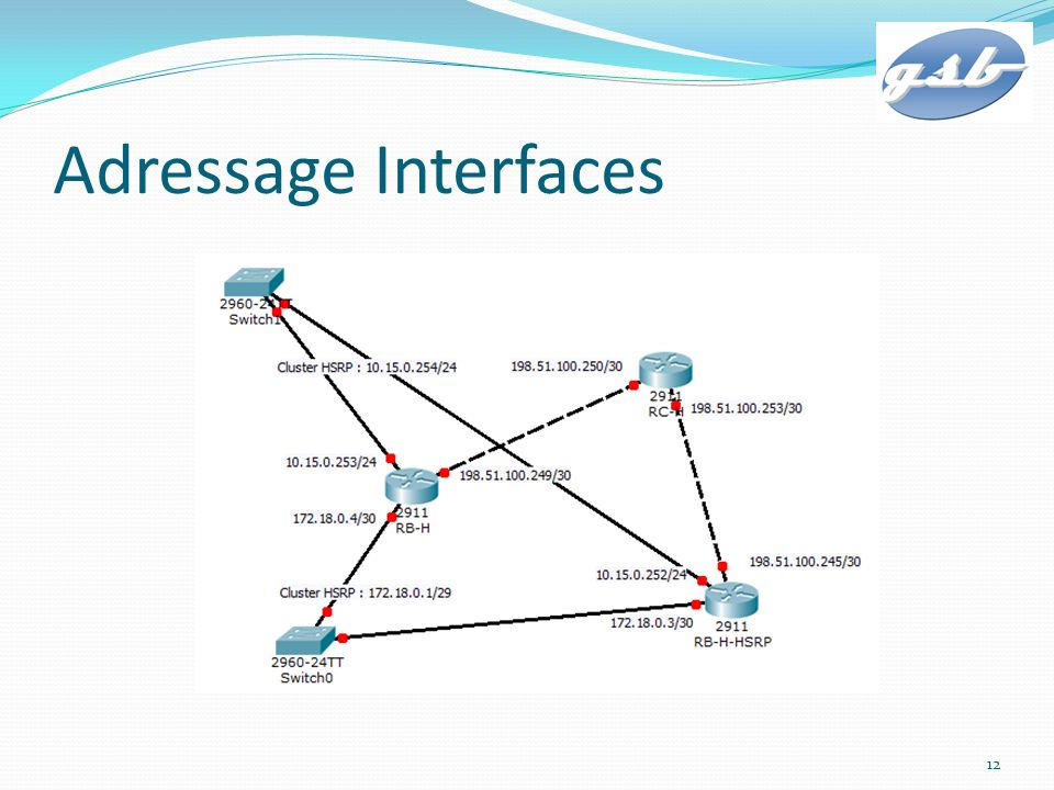 Adressage Interfaces