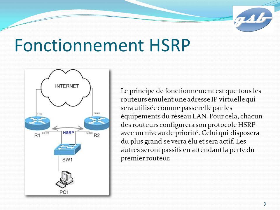 Fonctionnement HSRP