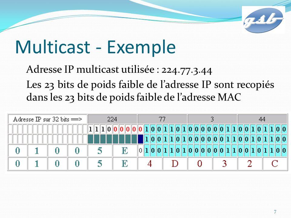 Multicast - Exemple Adresse IP multicast utilisée : 224.77.3.44