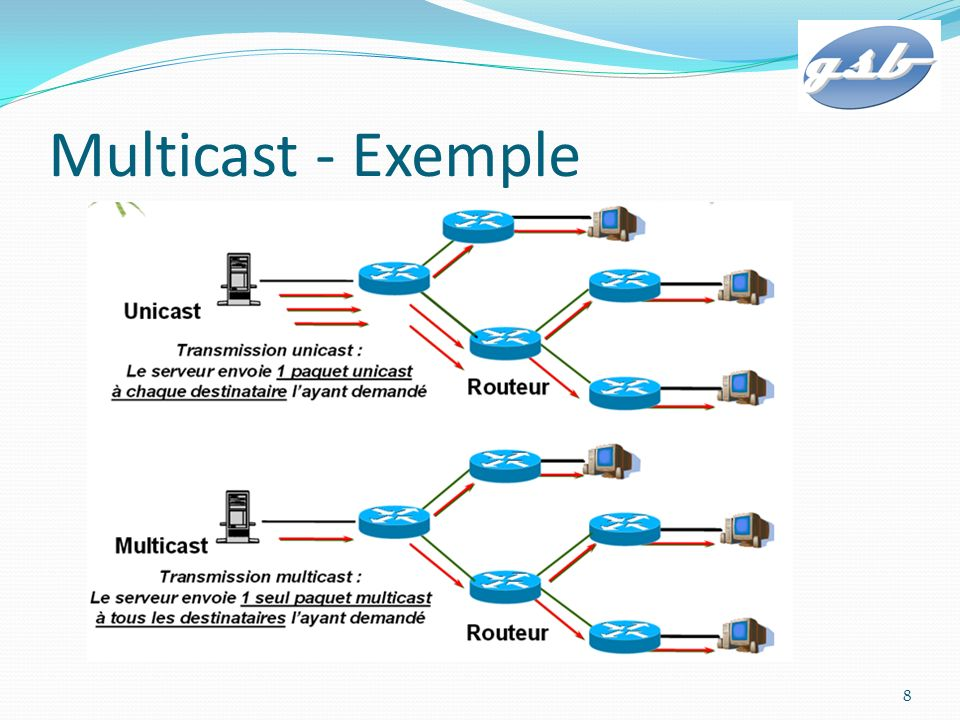 Multicast - Exemple