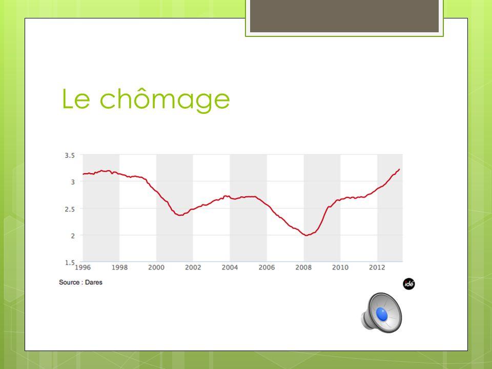 Le chômage Aujourd'hui, le chômage en France est a son plus haut.