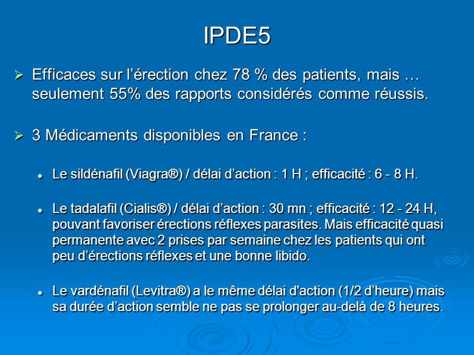 IPDE5 Efficaces sur l'érection chez 78 % des patients, mais … seulement 55% des rapports considérés comme réussis.