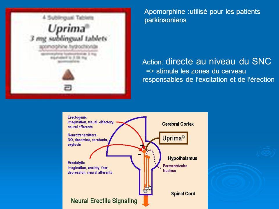 Apomorphine :utilisé pour les patients parkinsoniens