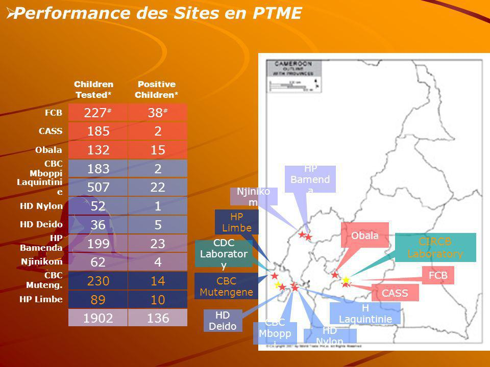 Performance des Sites en PTME