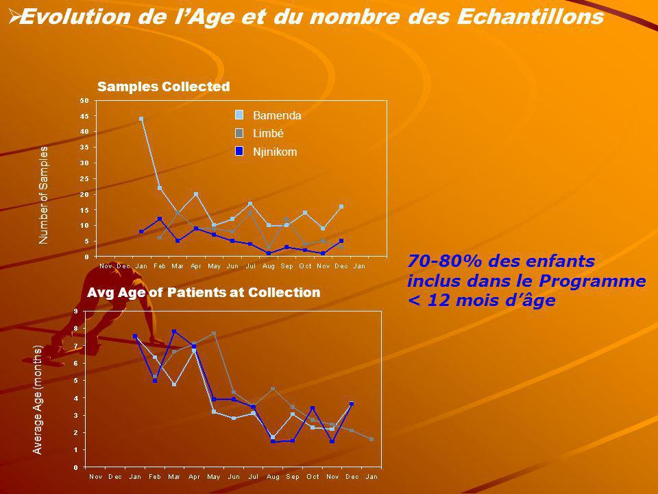 Evolution de l'Age et du nombre des Echantillons