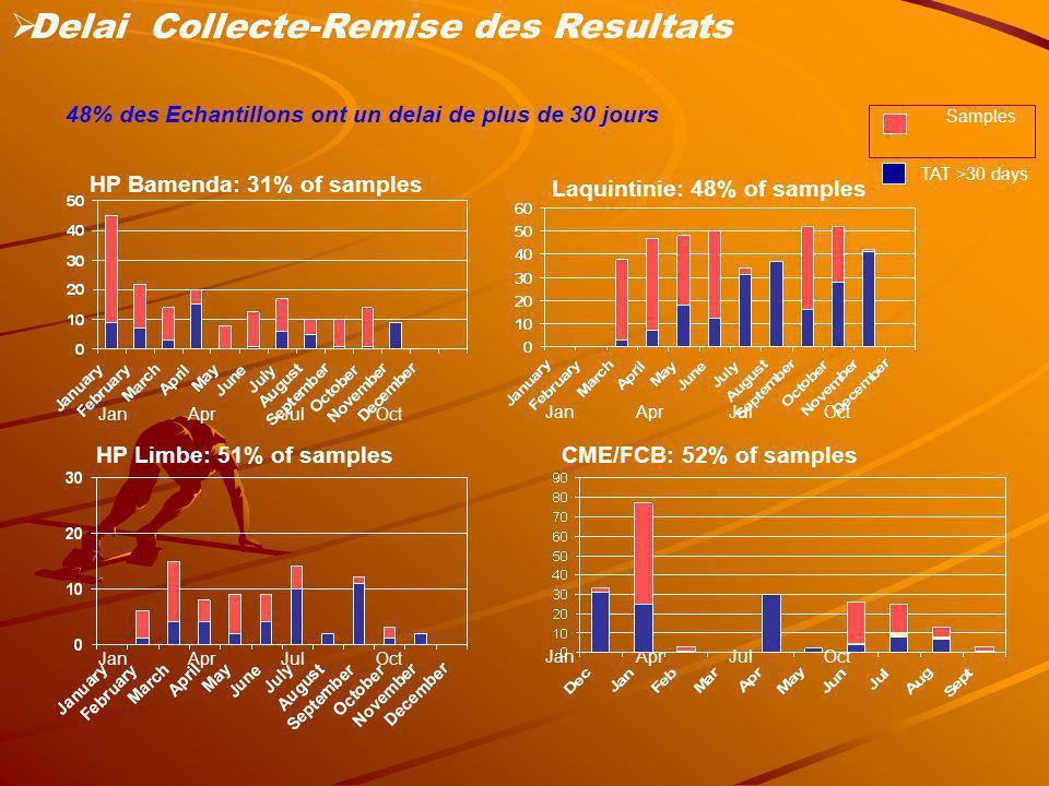 Delai Collecte-Remise des Resultats
