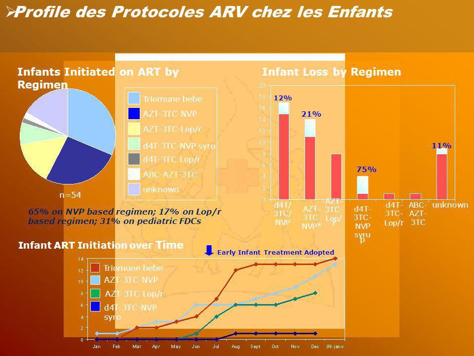 Profile des Protocoles ARV chez les Enfants