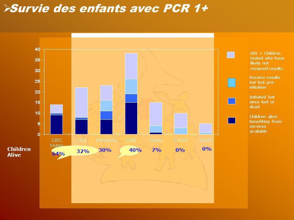 Survie des enfants avec PCR 1+