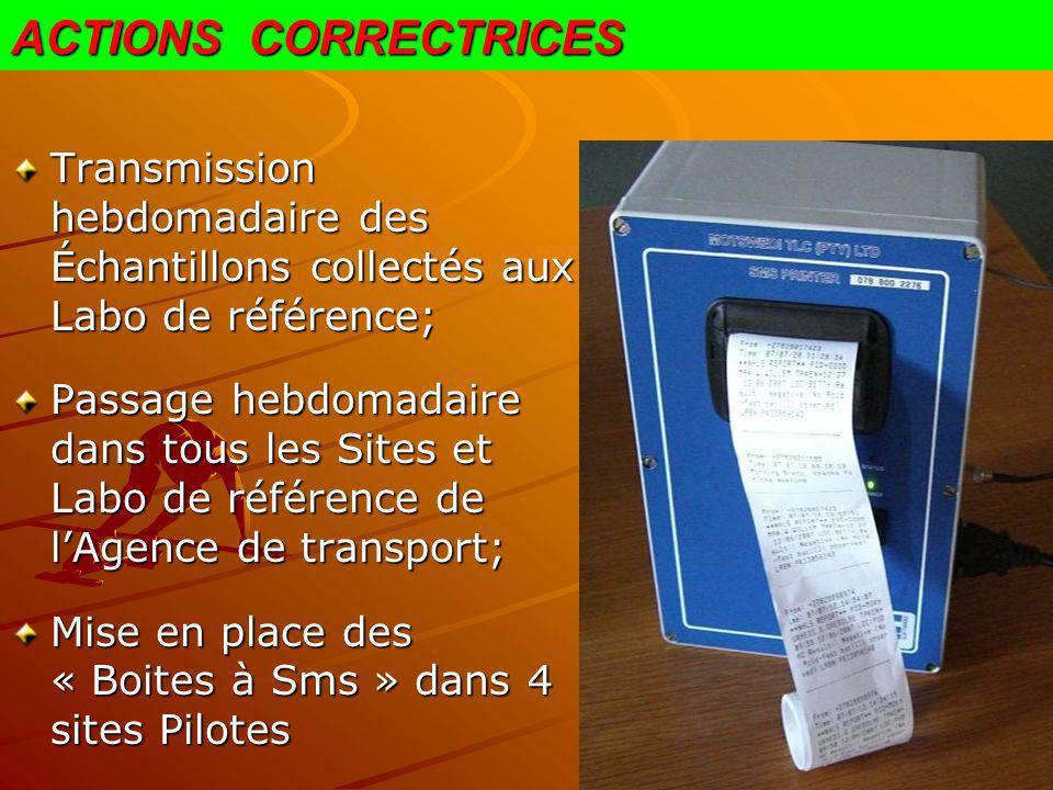 ACTIONS CORRECTRICES Transmission hebdomadaire des Échantillons collectés aux Labo de référence;
