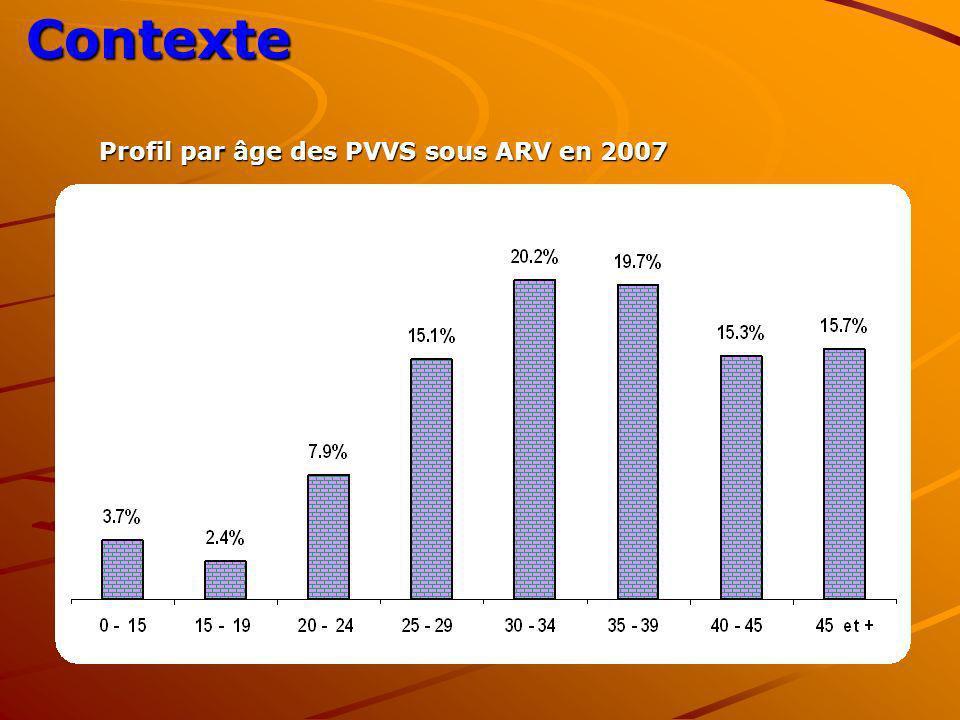 Contexte Profil par âge des PVVS sous ARV en 2007
