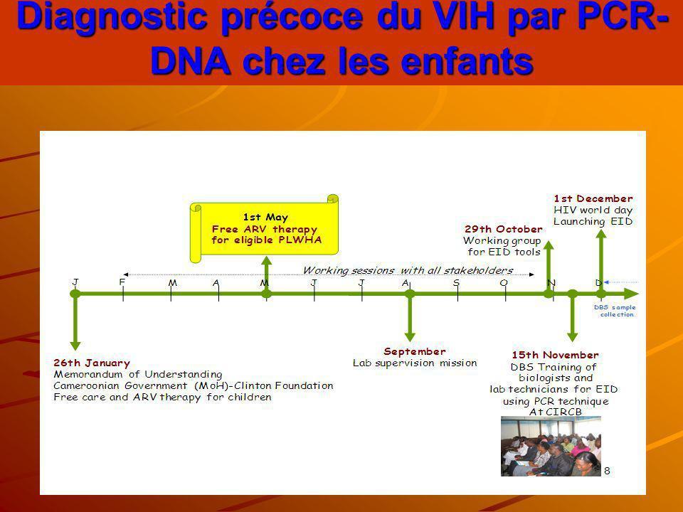 Diagnostic précoce du VIH par PCR-DNA chez les enfants