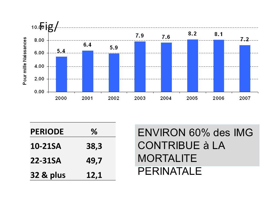 Fig/ ENVIRON 60% des IMG CONTRIBUE à LA MORTALITE PERINATALE PERIODE %