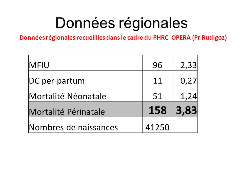 Données régionales 158 3,83 MFIU 96 2,33 DC per partum 11 0,27
