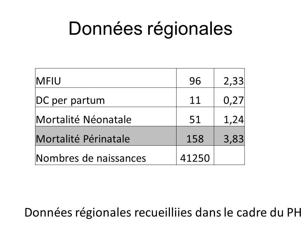 Données régionales MFIU. 96. 2,33. DC per partum. 11. 0,27. Mortalité Néonatale. 51. 1,24. Mortalité Périnatale.