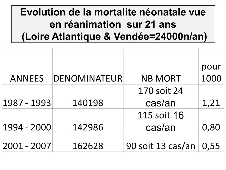 Evolution de la mortalite néonatale vue en réanimation sur 21 ans (Loire Atlantique & Vendée=24000n/an)