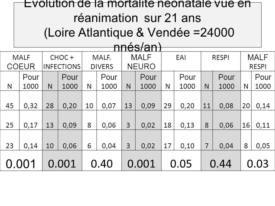 Evolution de la mortalité néonatale vue en réanimation sur 21 ans (Loire Atlantique & Vendée =24000 nnés/an)