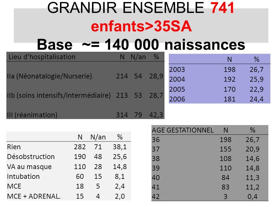 GRANDIR ENSEMBLE 741 enfants>35SA Base ~= 140 000 naissances