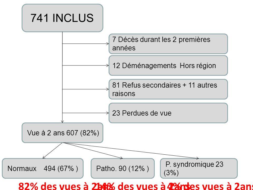 741 INCLUS 82% des vues à 2ans 14% des vues à 2ans 4% des vues à 2ans