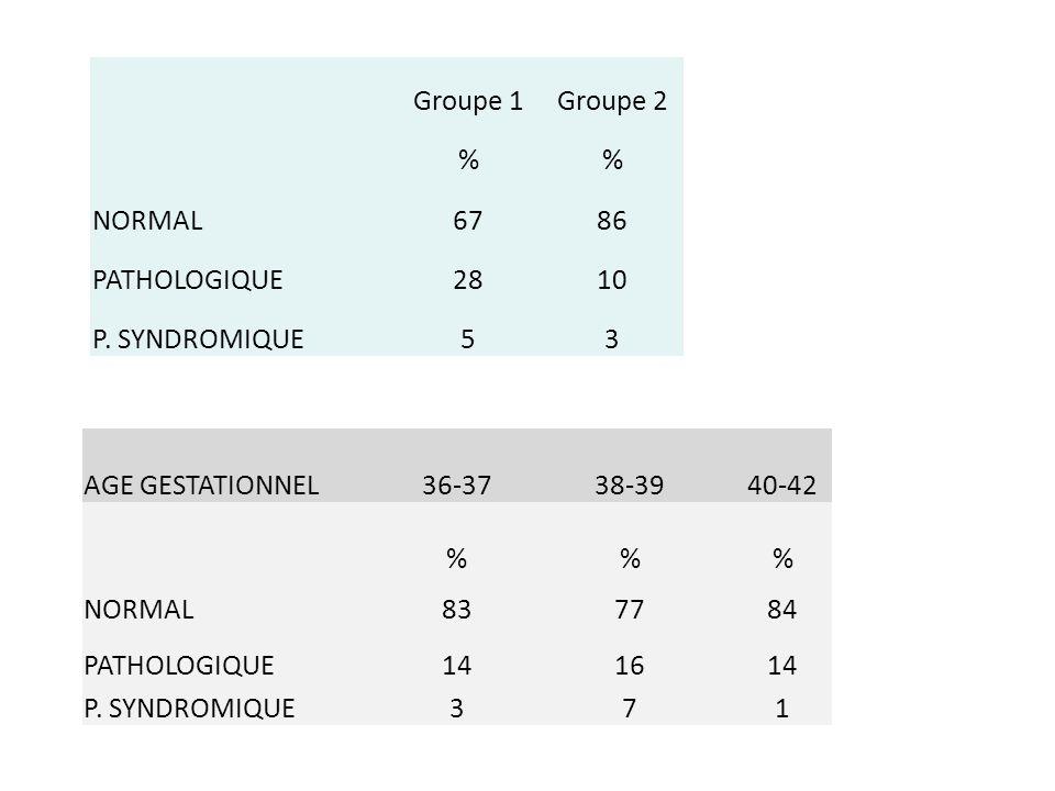 Groupe 1. Groupe 2. % NORMAL. 67. 86. PATHOLOGIQUE. 28. 10. P. SYNDROMIQUE. 5. 3. AGE GESTATIONNEL.