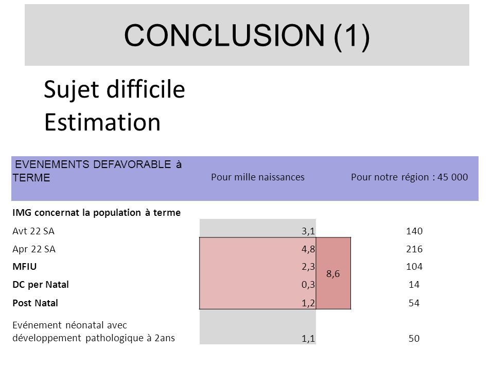 CONCLUSION (1) Sujet difficile Estimation