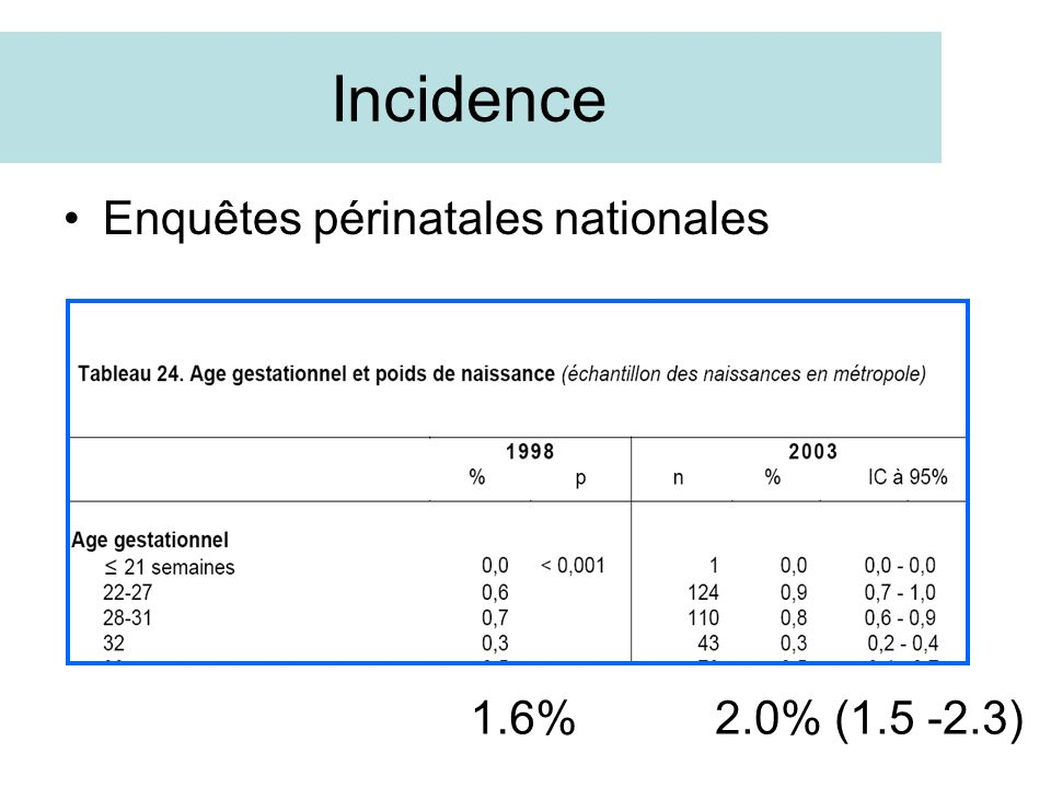 Incidence Enquêtes périnatales nationales 1.6% 2.0% (1.5 -2.3)
