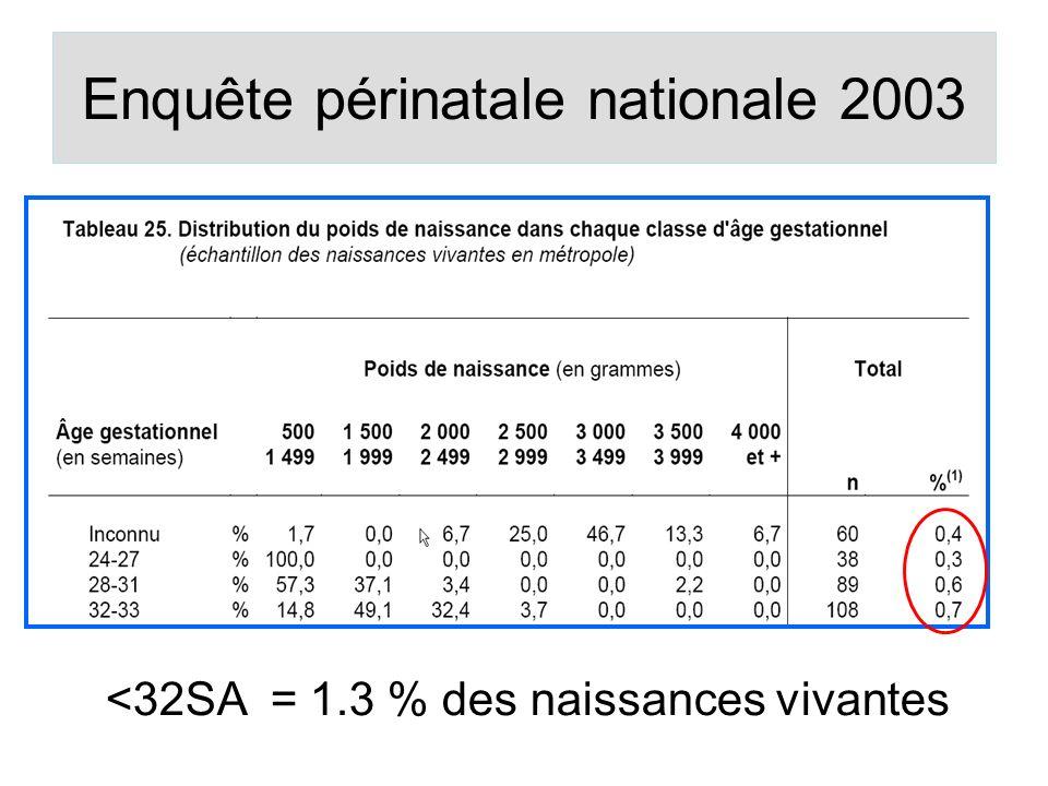 Enquête périnatale nationale 2003
