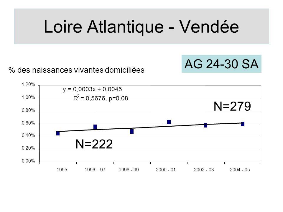 Loire Atlantique - Vendée