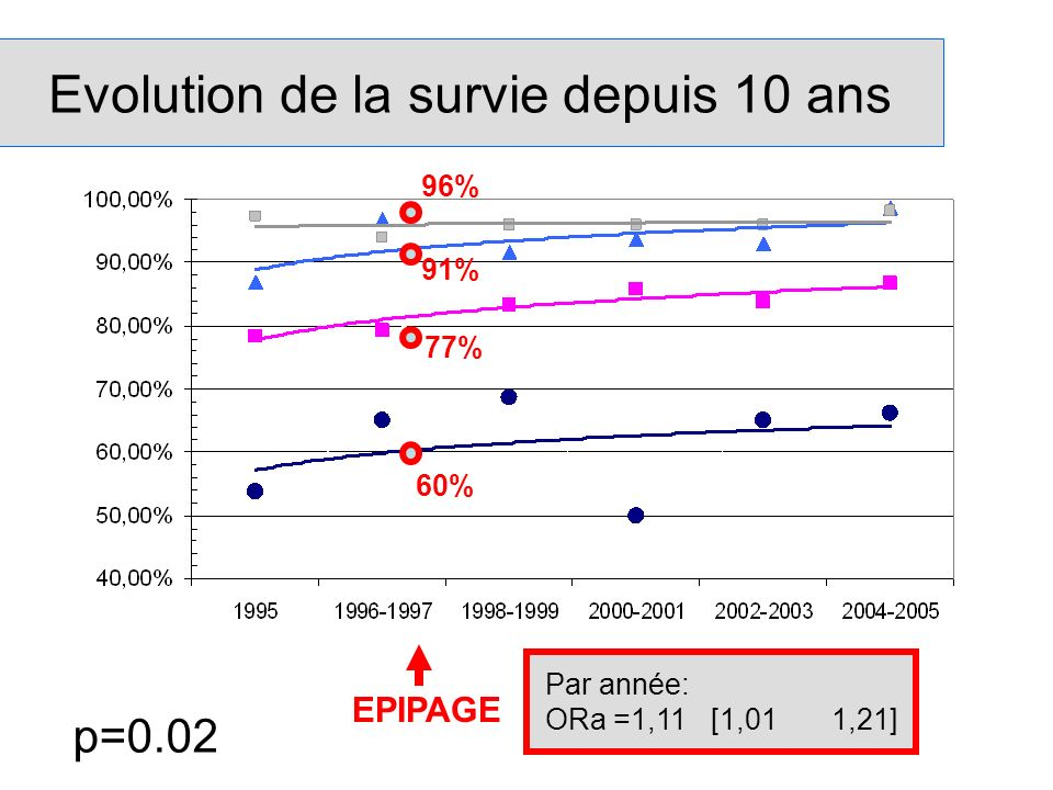 Evolution de la survie depuis 10 ans