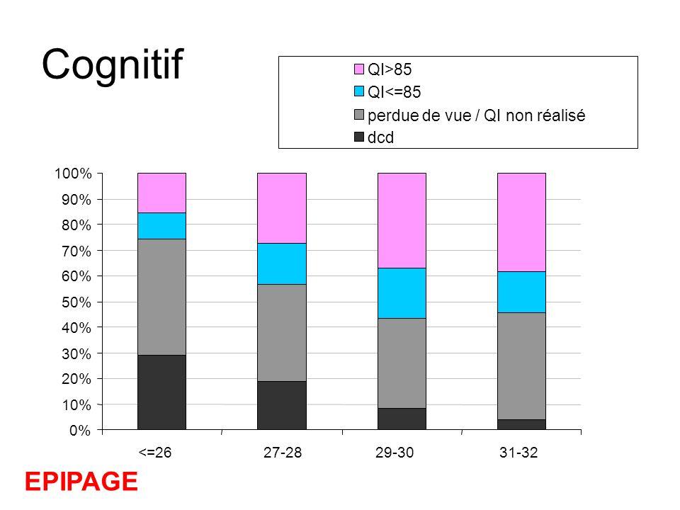 Cognitif EPIPAGE QI>85 QI<=85 perdue de vue / QI non réalisé dcd