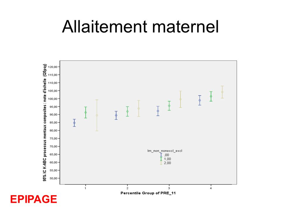 Allaitement maternel EPIPAGE