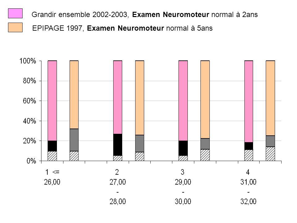 Grandir ensemble 2002-2003, Examen Neuromoteur normal à 2ans