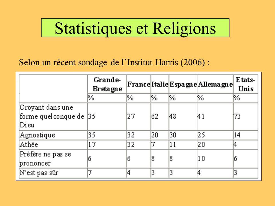 Statistiques et Religions