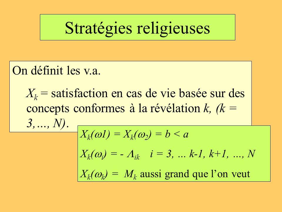Stratégies religieuses