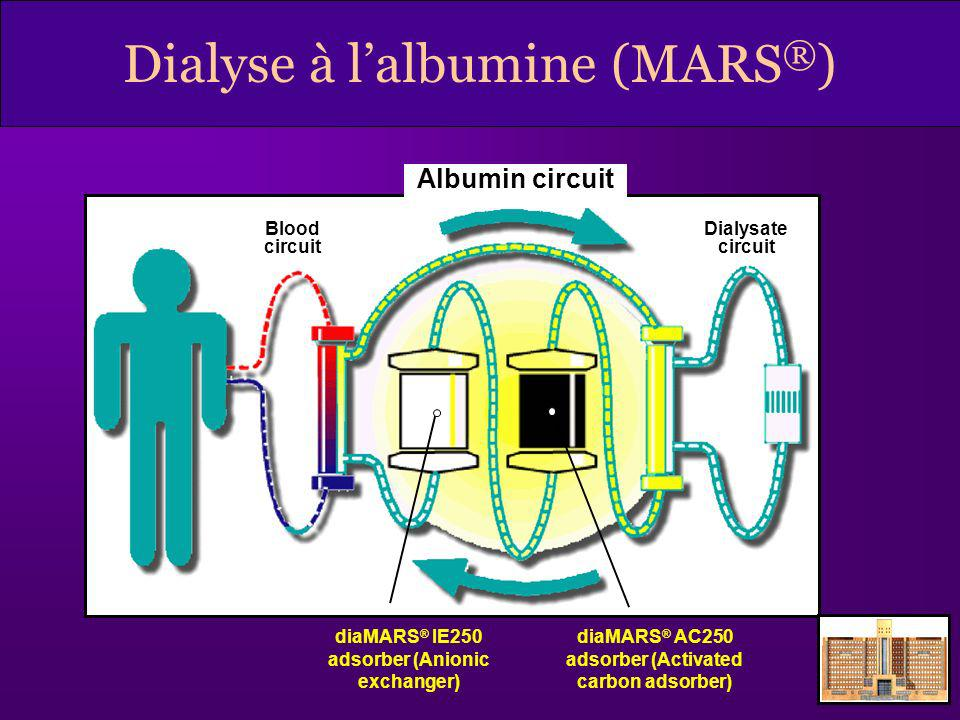 Dialyse à l'albumine (MARS®)