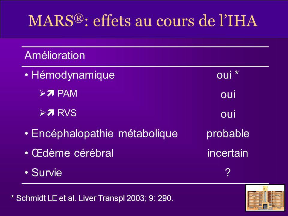 MARS®: effets au cours de l'IHA