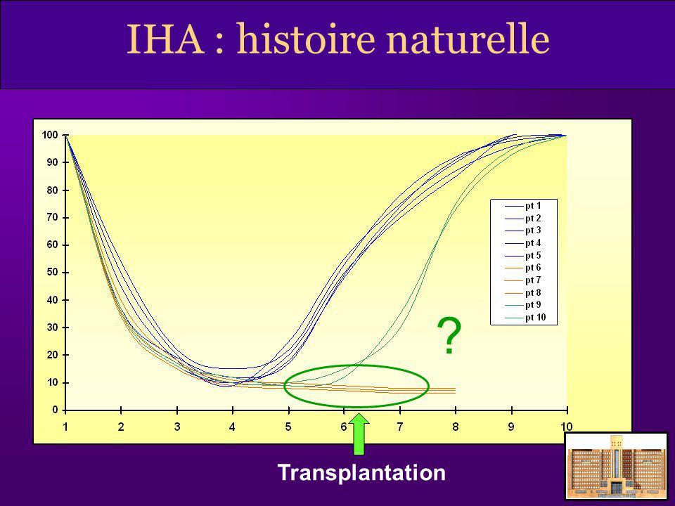 IHA : histoire naturelle
