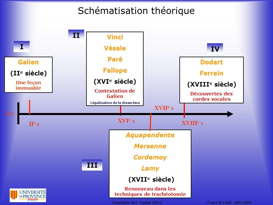 Schématisation théorique