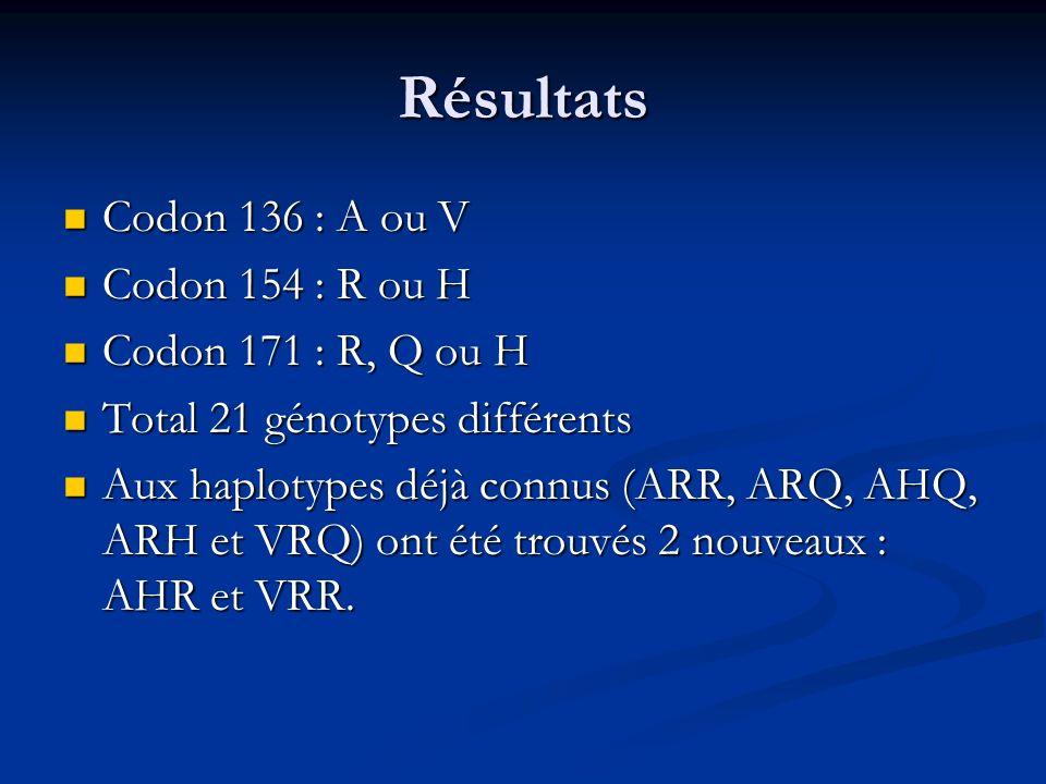 Résultats Codon 136 : A ou V Codon 154 : R ou H Codon 171 : R, Q ou H