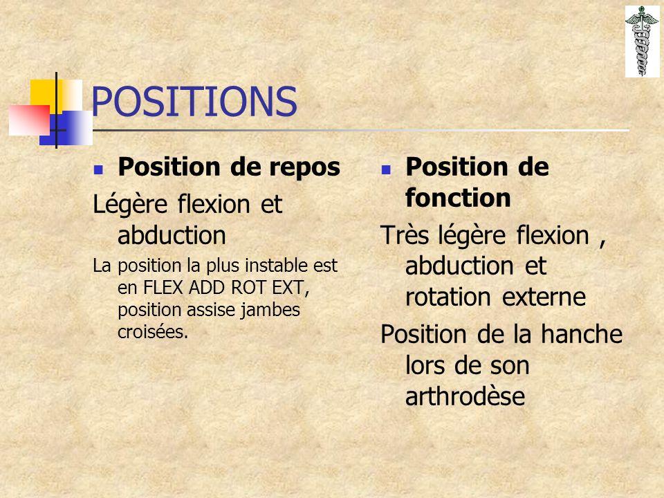 POSITIONS Position de repos Légère flexion et abduction