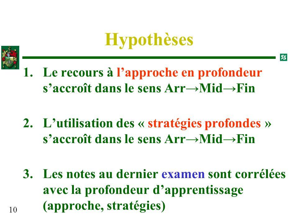 Hypothèses Le recours à l'approche en profondeur s'accroît dans le sens Arr→Mid→Fin.