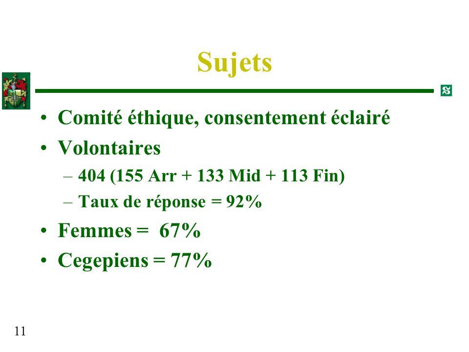 Sujets Comité éthique, consentement éclairé Volontaires Femmes = 67%