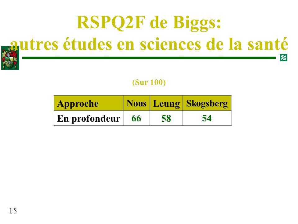RSPQ2F de Biggs: autres études en sciences de la santé