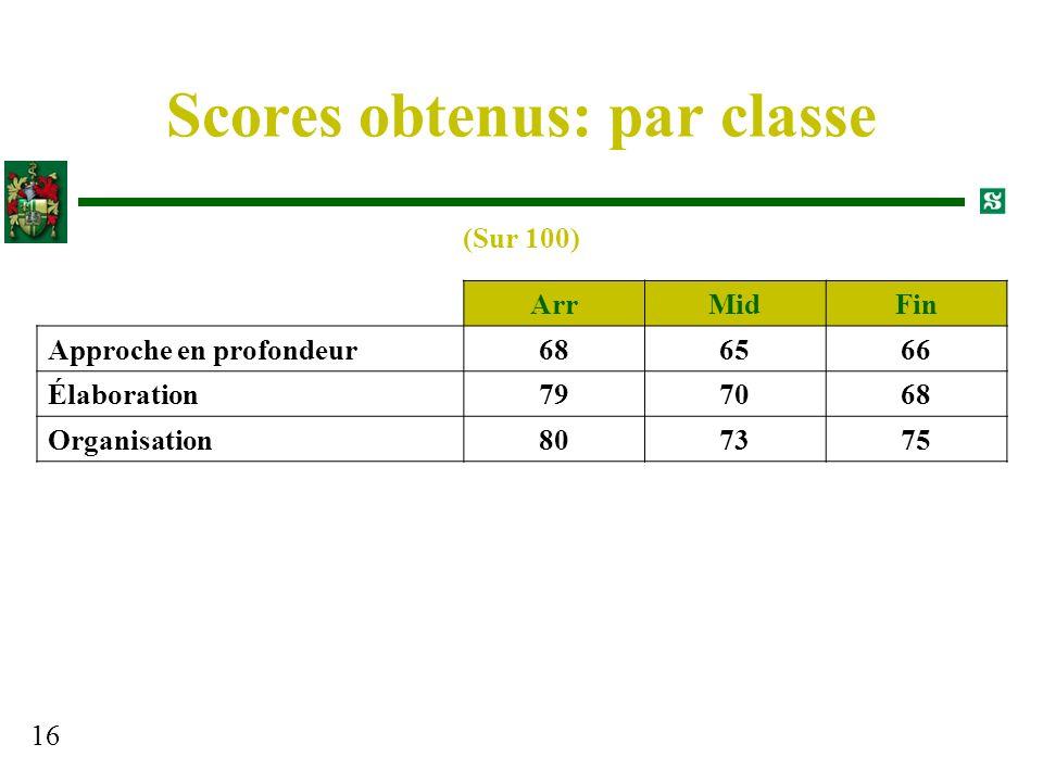 Scores obtenus: par classe