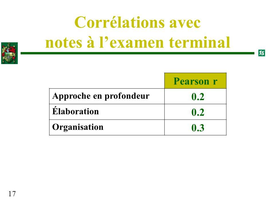 Corrélations avec notes à l'examen terminal